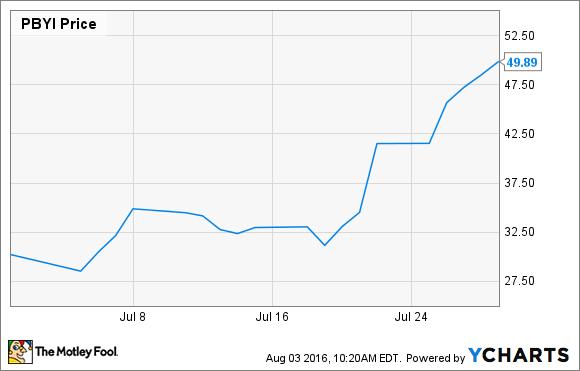puma biotech market cap