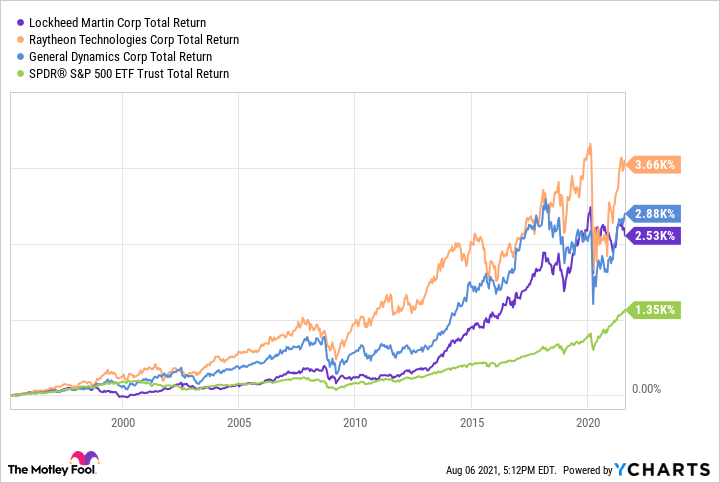 LMT Total Return Level Chart