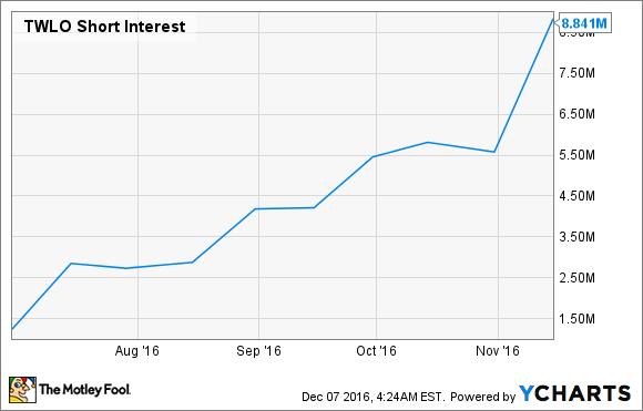 TWLO Short Interest Chart