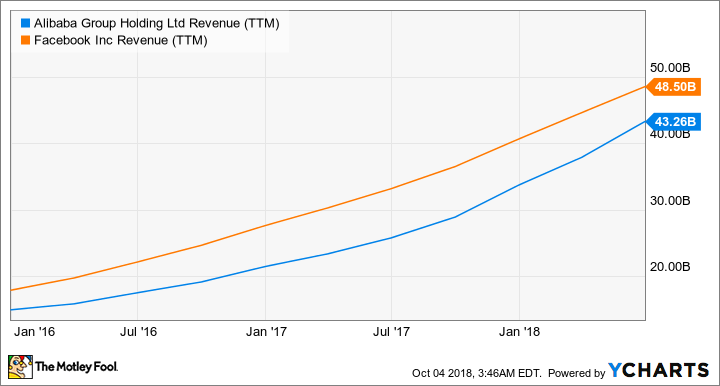 BABA Revenue (TTM) Chart