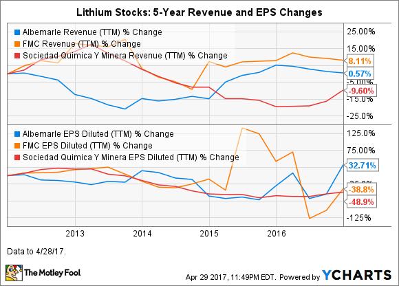 ALB Revenue (TTM) Chart