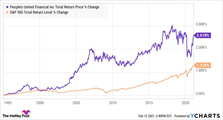 PBCT Total Return Price Chart