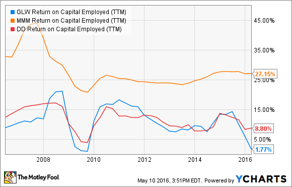 GLW Return on Capital Employed (TTM) Chart