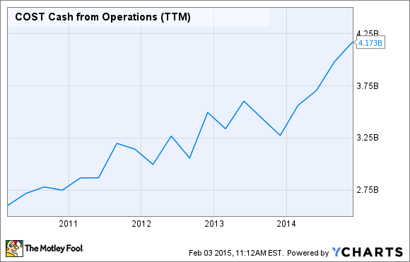COST Cash from Operations (TTM) Chart