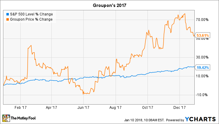 Groupon Stock Quote Prepossessing Why Groupon Stock Gained 54% In 2017  The Motley Fool