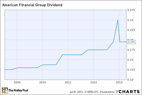 AFG Dividend Chart