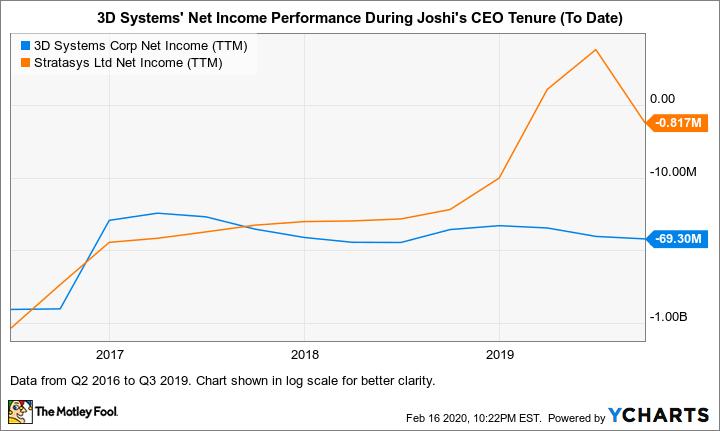 DDD Net Income (TTM) Chart