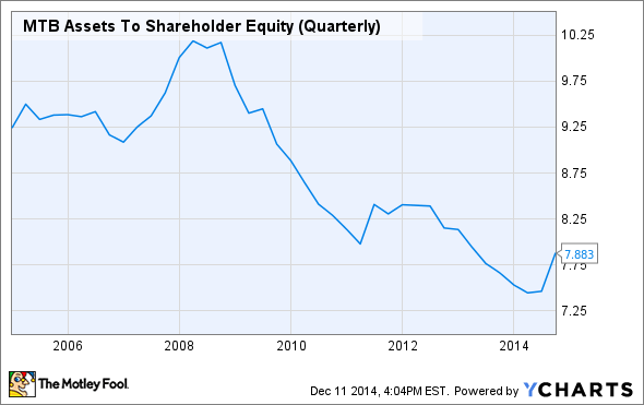 MTB Assets To Shareholder Equity (Quarterly) Chart