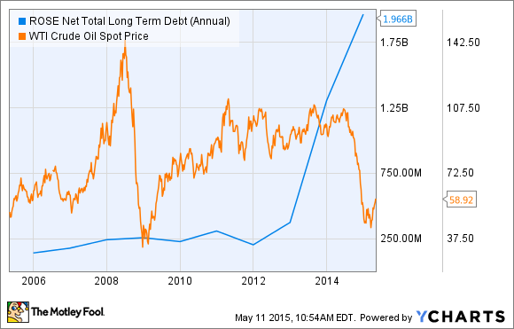 ROSE Net Total Long Term Debt (Annual) Chart