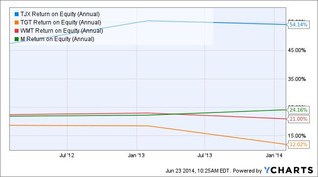 TJX Return on Equity (Annual) Chart