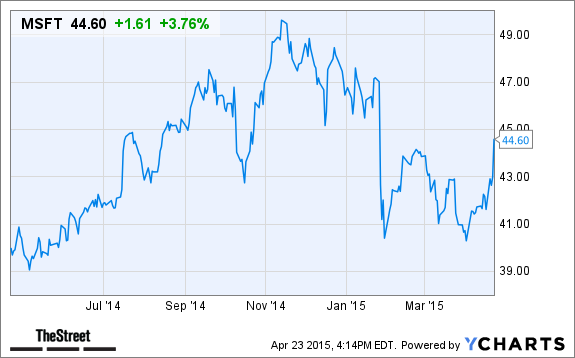 microsoft  msft  stock is up in after