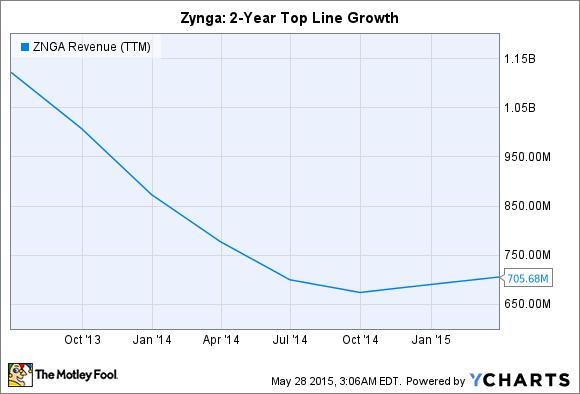 ZNGA Revenue (TTM) Chart