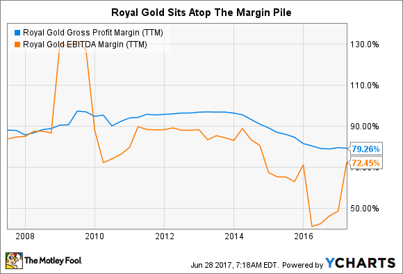 RGLD Gross Profit Margin (TTM) Chart