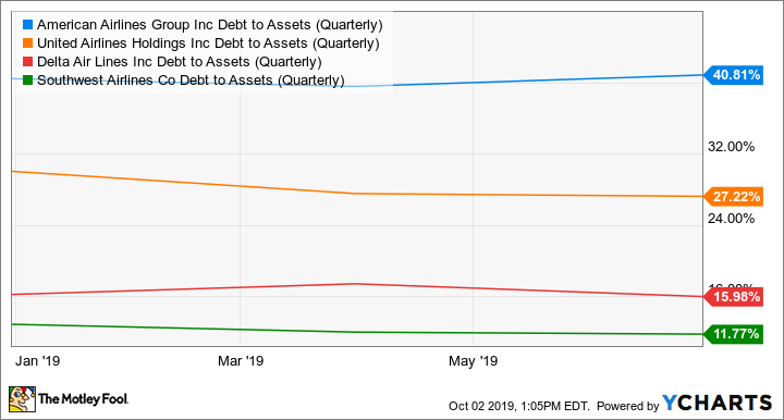 AAL Debt to Assets (Quarterly) Chart