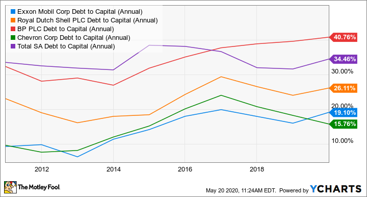 XOM Debt to Capital (Annual) Chart
