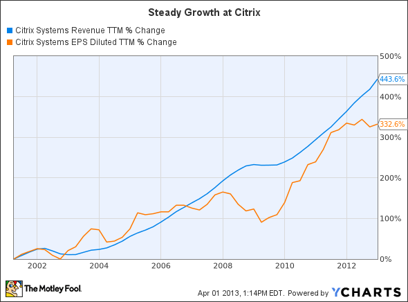CTXS Revenue TTM Chart