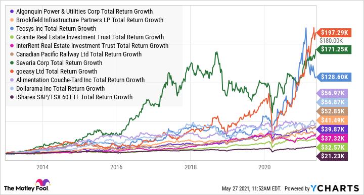 AQN Total Return Level Chart