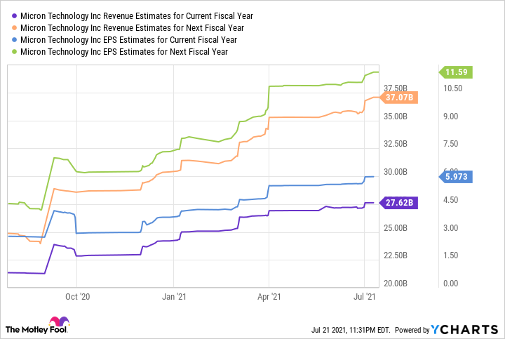 MU Revenue Estimates for Current Fiscal Year Chart