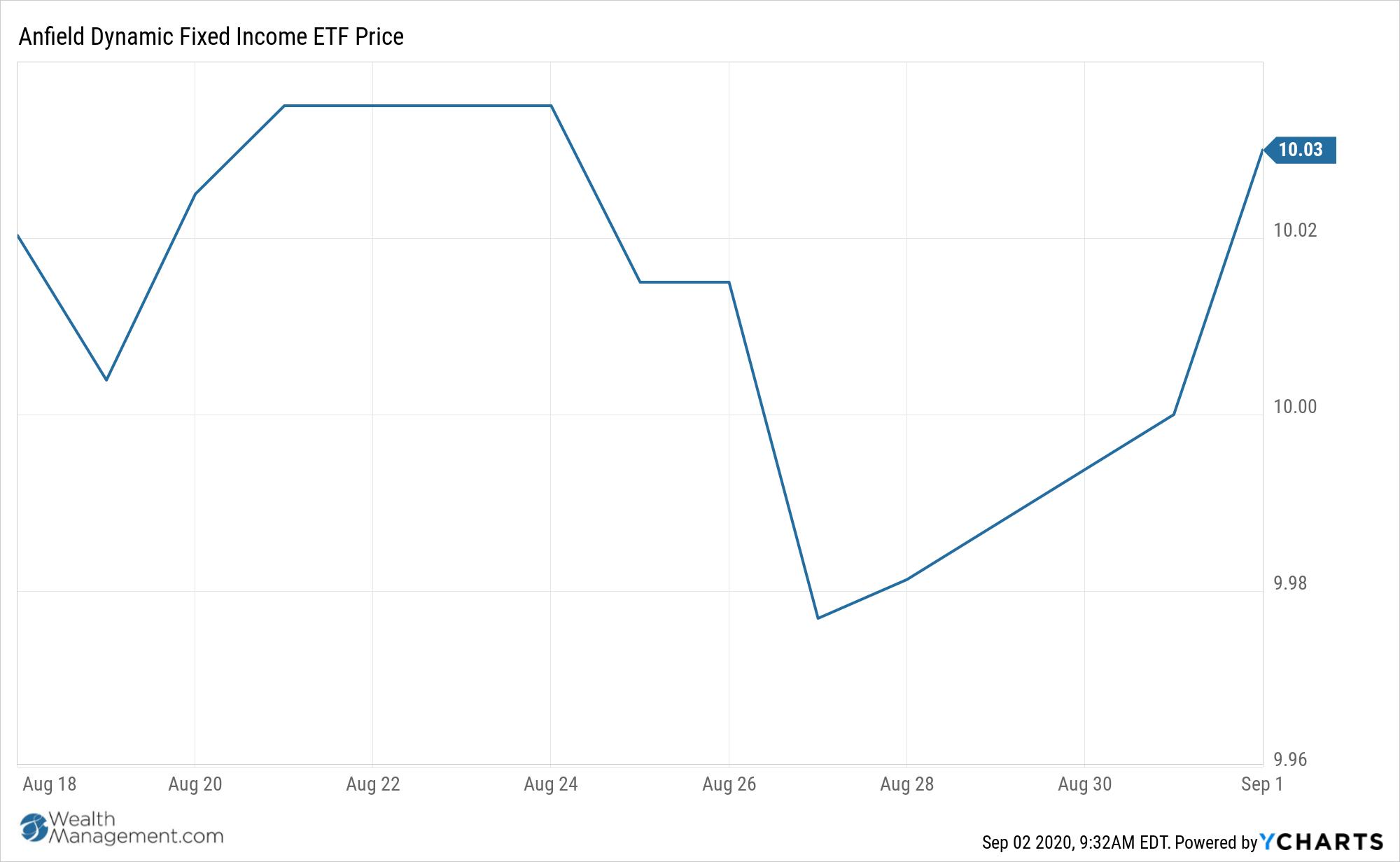 ADFI Chart