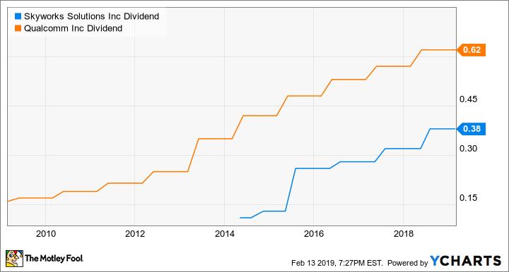 SWKS Dividend Chart