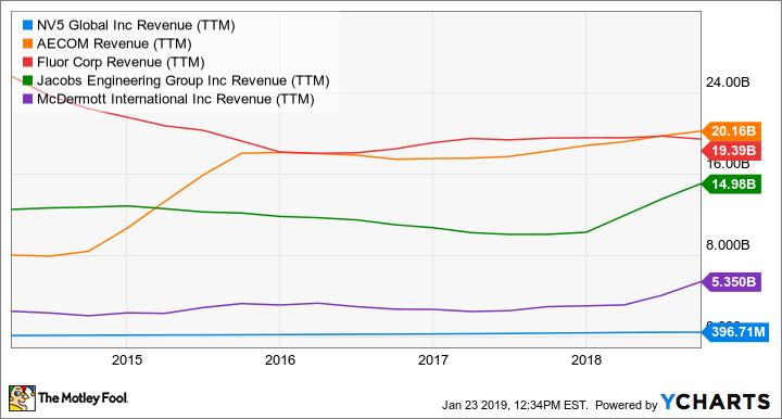 NVEE Revenue (TTM) Chart