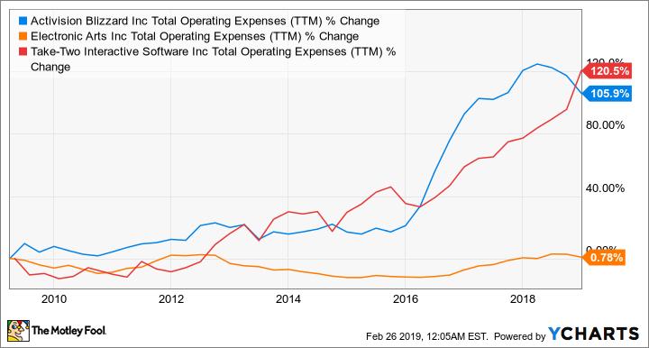 ATVI Total Operating Expenses (TTM) Chart