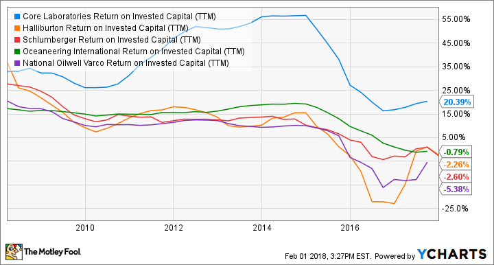 CLB Return on Invested Capital (TTM) Chart