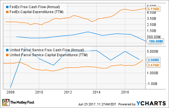 FDX Free Cash Flow (Annual) Chart
