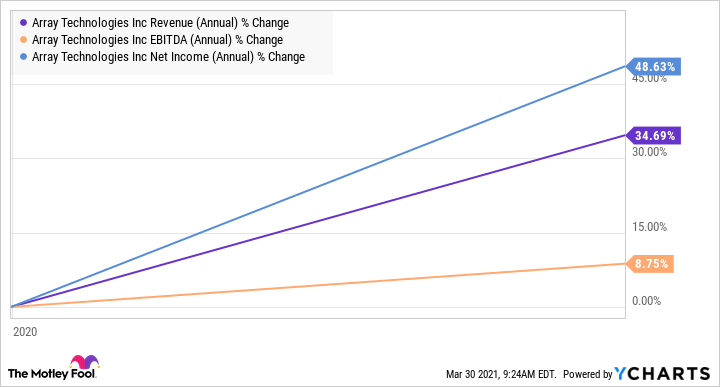 ARRY Revenue (Annual) Chart