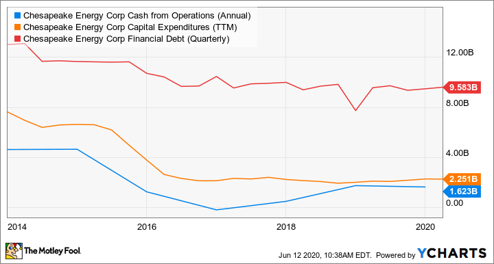 CHK Cash from Operations (Annual) Chart