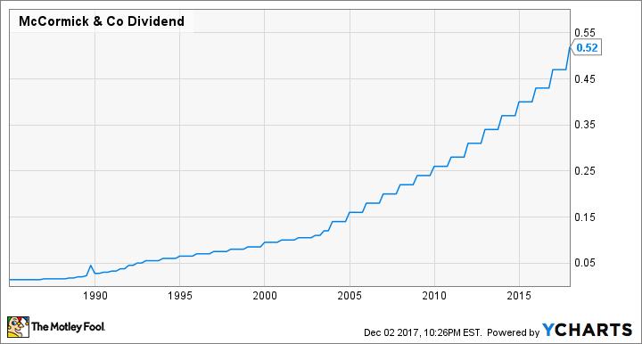MKC Dividend Chart