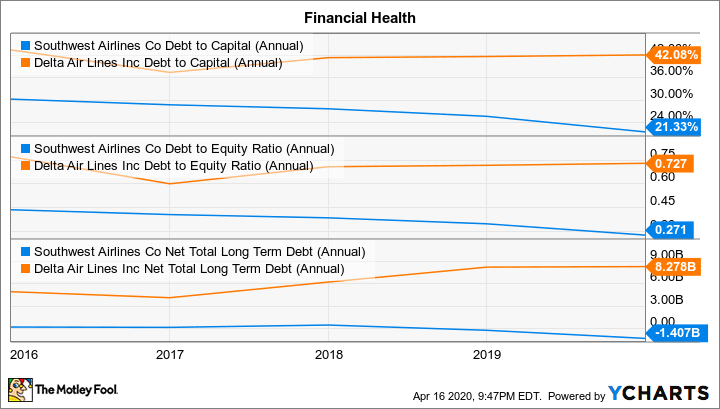 LUV Debt to Capital (Annual) Chart