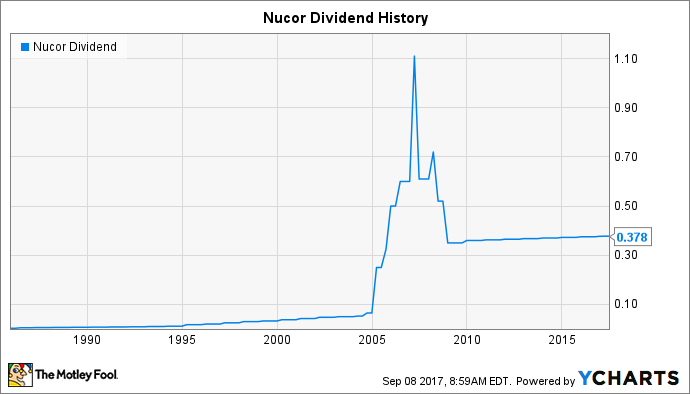 NUE Dividend Chart