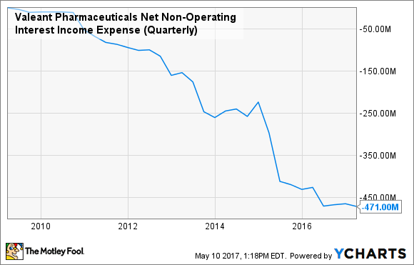VRX Net Non-Operating Interest Income Expense (Quarterly) Chart