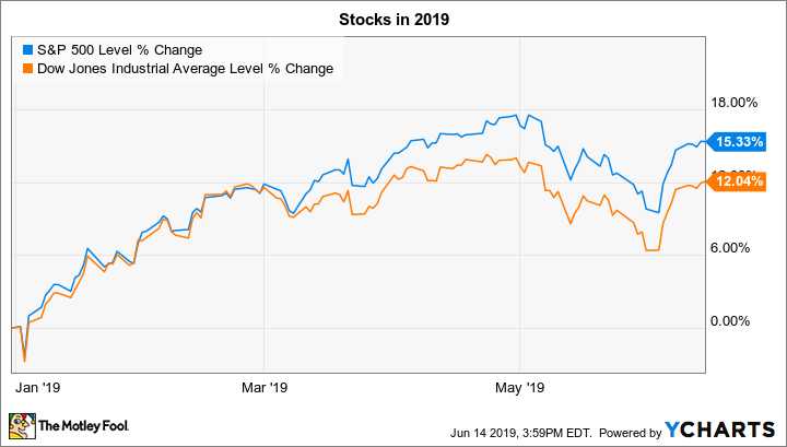 3 Things to Watch in the Stock Market This Week