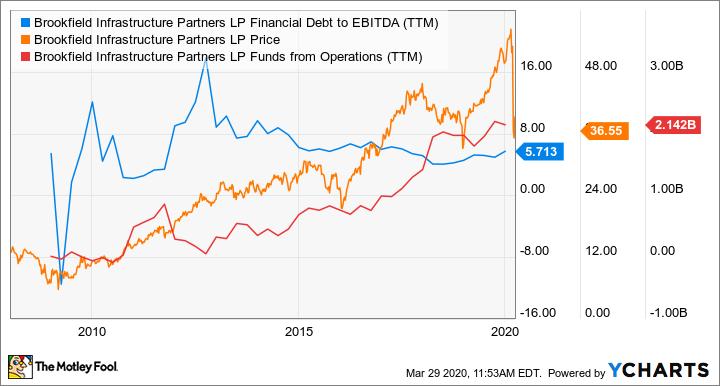 BIP Financial Debt to EBITDA (TTM) Chart