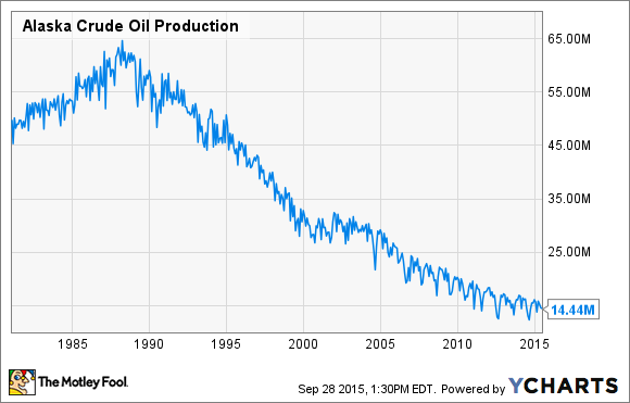 Alaska Crude Oil Production Chart