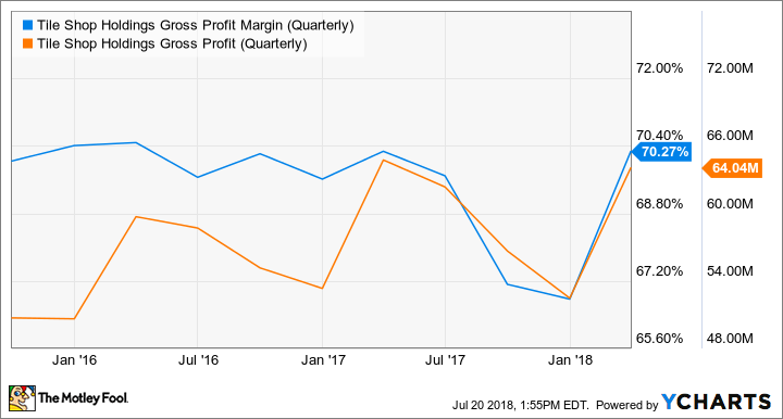 TTS Gross Profit Margin (Quarterly) Chart