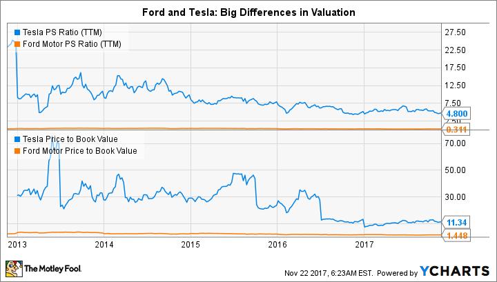 TSLA PS Ratio (TTM) Chart