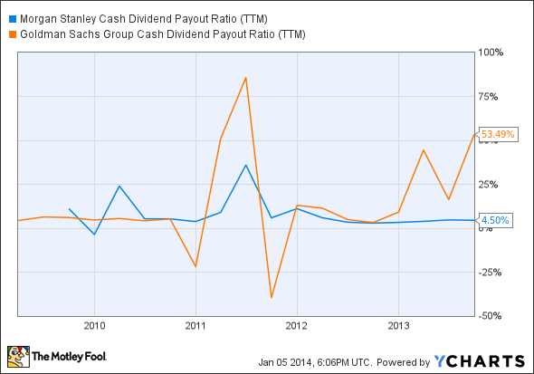 MS Cash Dividend Payout Ratio (TTM) Chart