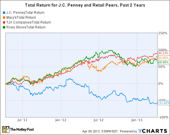 JCP Total Return Price Chart