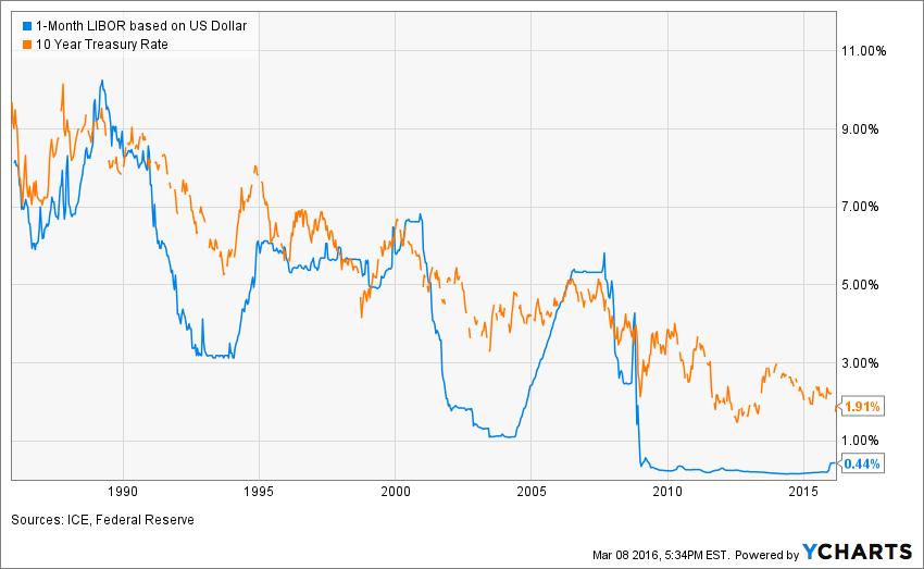 1-Month LIBOR based on US Dollar Chart