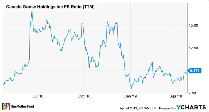 GOOS PS Ratio (TTM) Chart