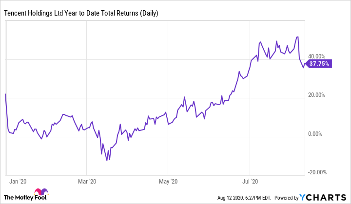 TCEHY Year to Date Total Returns (Daily) Chart