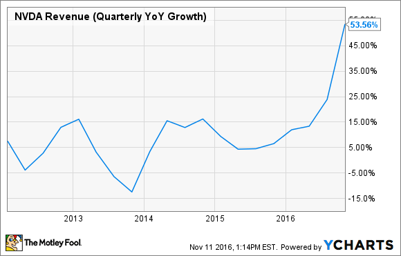 NVDA Revenue (Quarterly YoY Growth) Chart