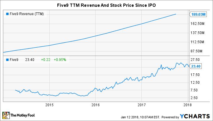 FIVN Revenue (TTM) Chart