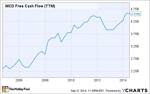 MCD Free Cash Flow (TTM) Chart