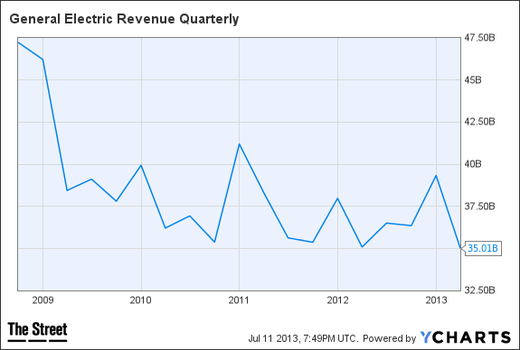 GE Revenue Quarterly Chart