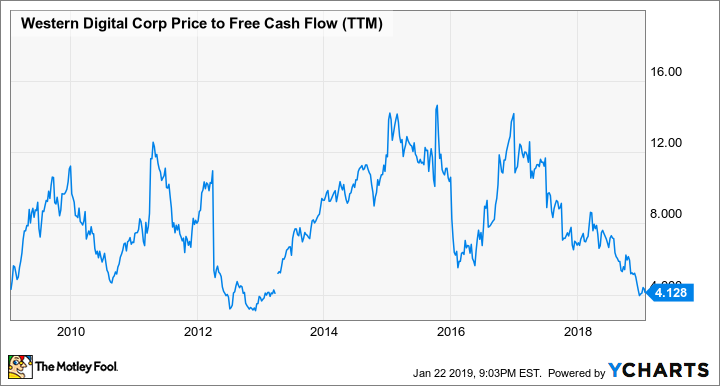 WDC Price to Free Cash Flow (TTM) Chart