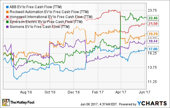 ABB EV to Free Cash Flow (TTM) Chart